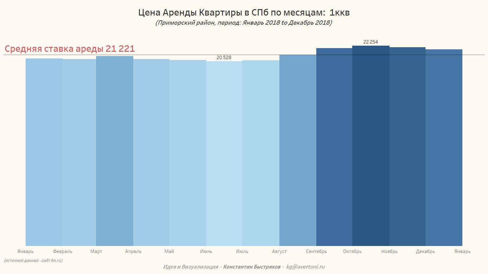 Средняя стоимости аренды квартиры в Приморском районе СПб с разбивкой по месяцам 2018 года.