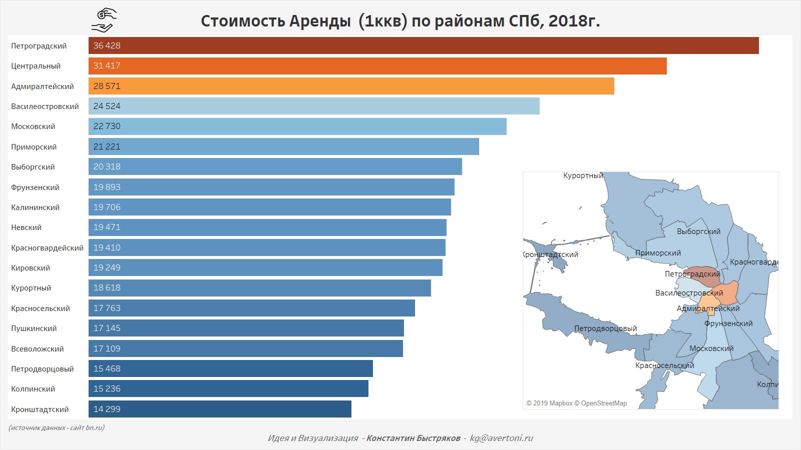 График стоимости аренды 1 комнатной квартиры по районам Санкт-Петербурга в 2018 году.