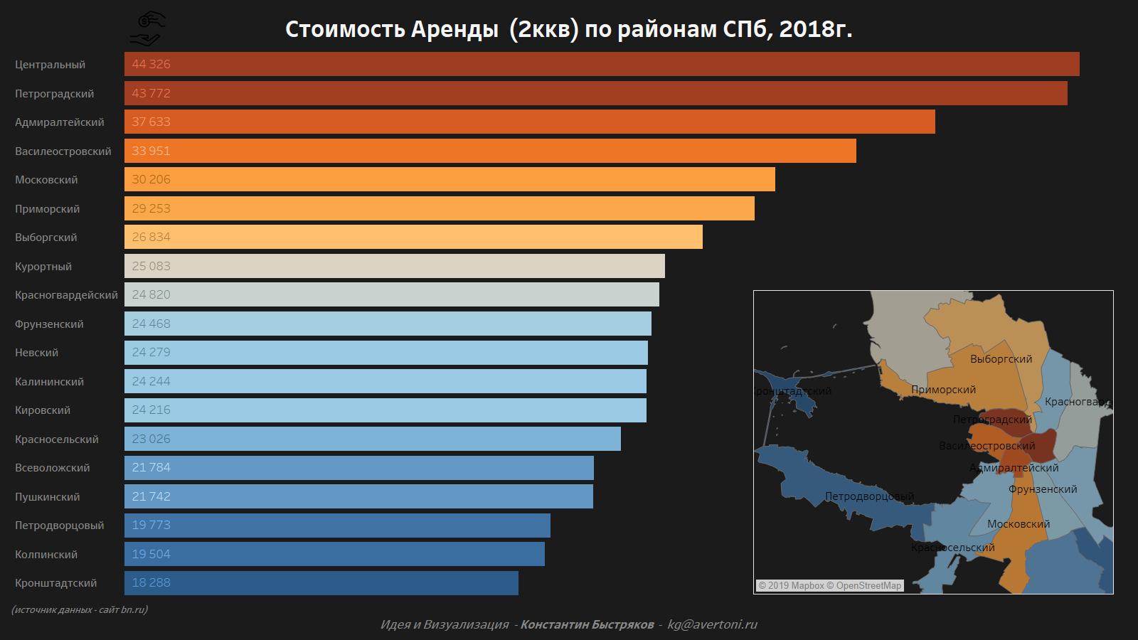 График стоимости аренды двухкомнатной квартиры в СПб в 2018 году.