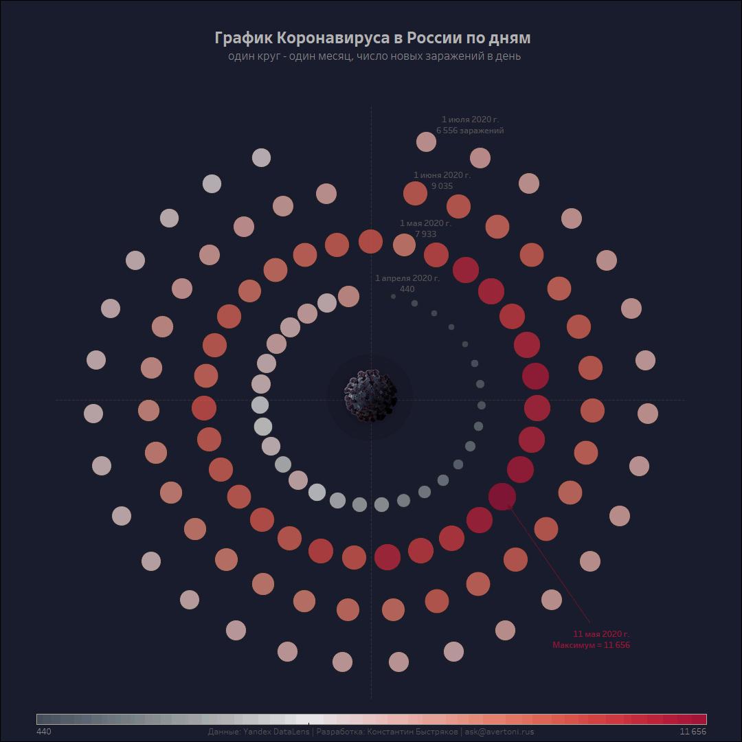 График коронавируса в России по дням с разбивкой по месяцам.