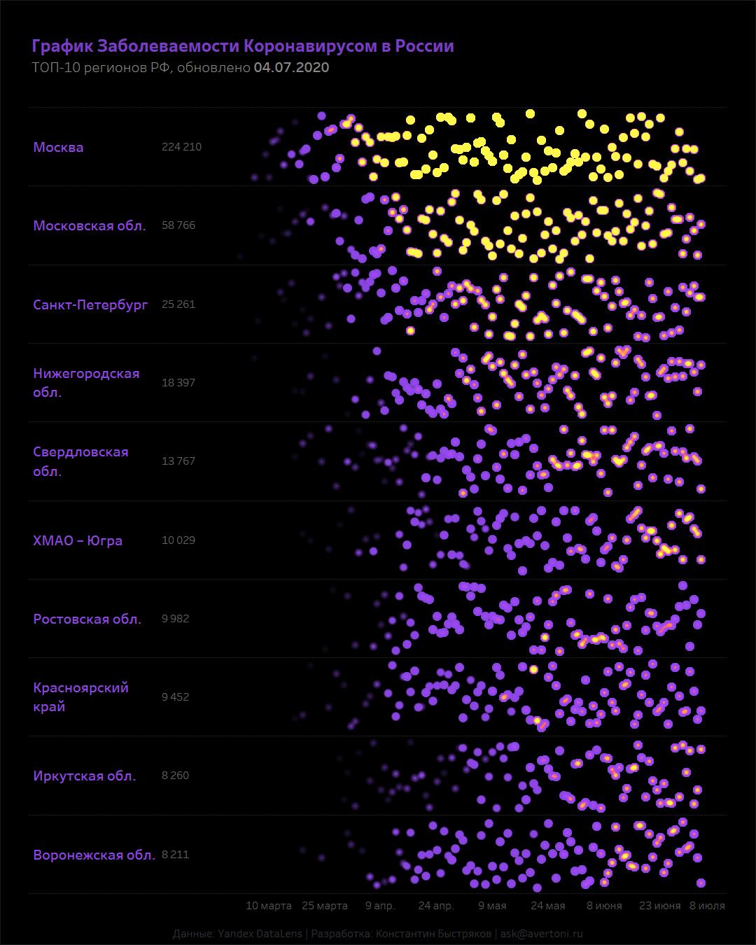 График коронавируса в России по 10 регионам с сортировкой и визуализацией случайных точек на дашборде.