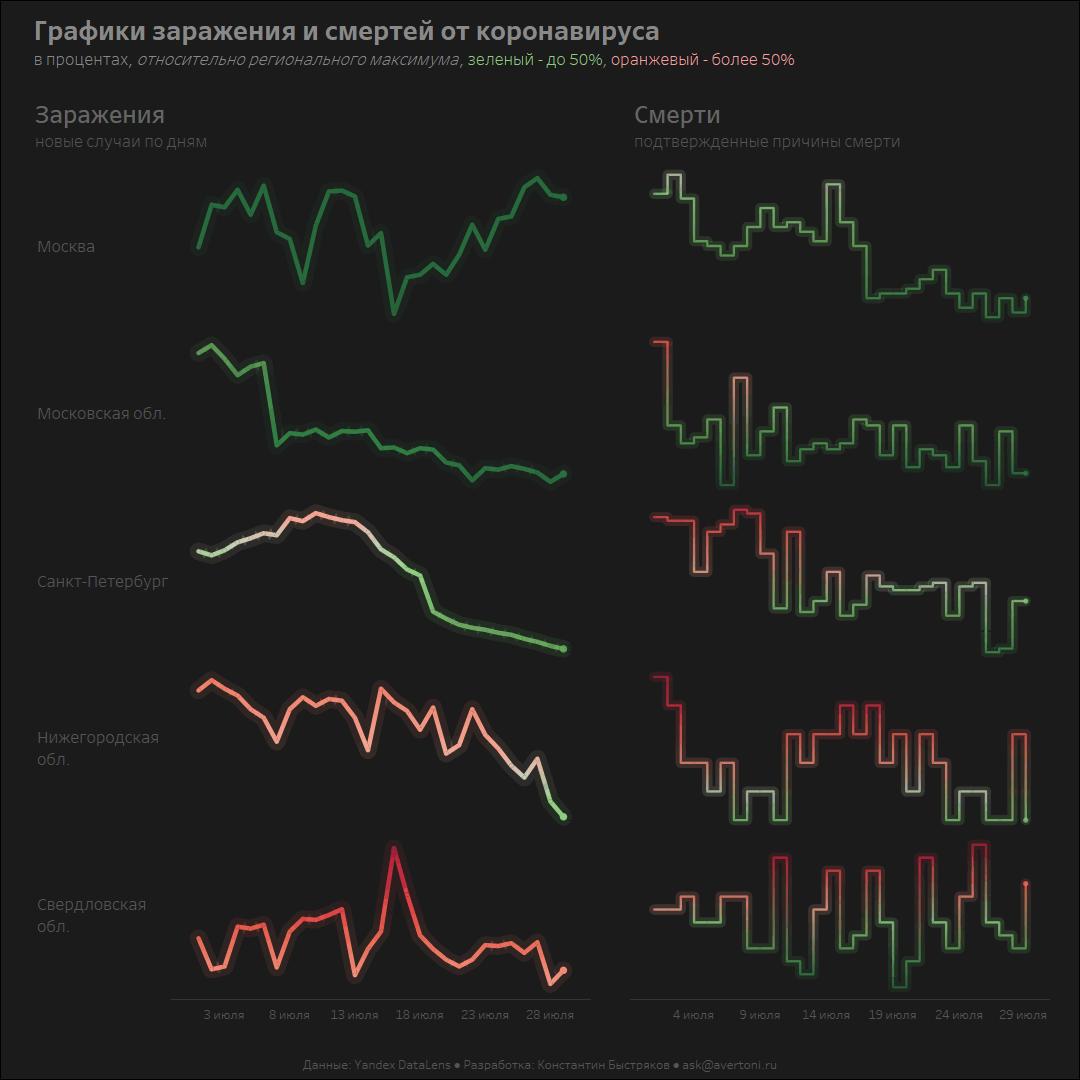 График заражений и смертей от коронавируса в России.