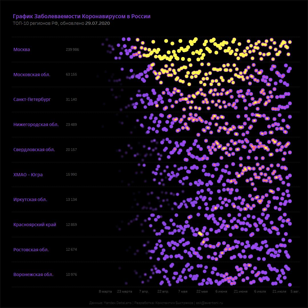 График заболеваемости коронавирусом в России.