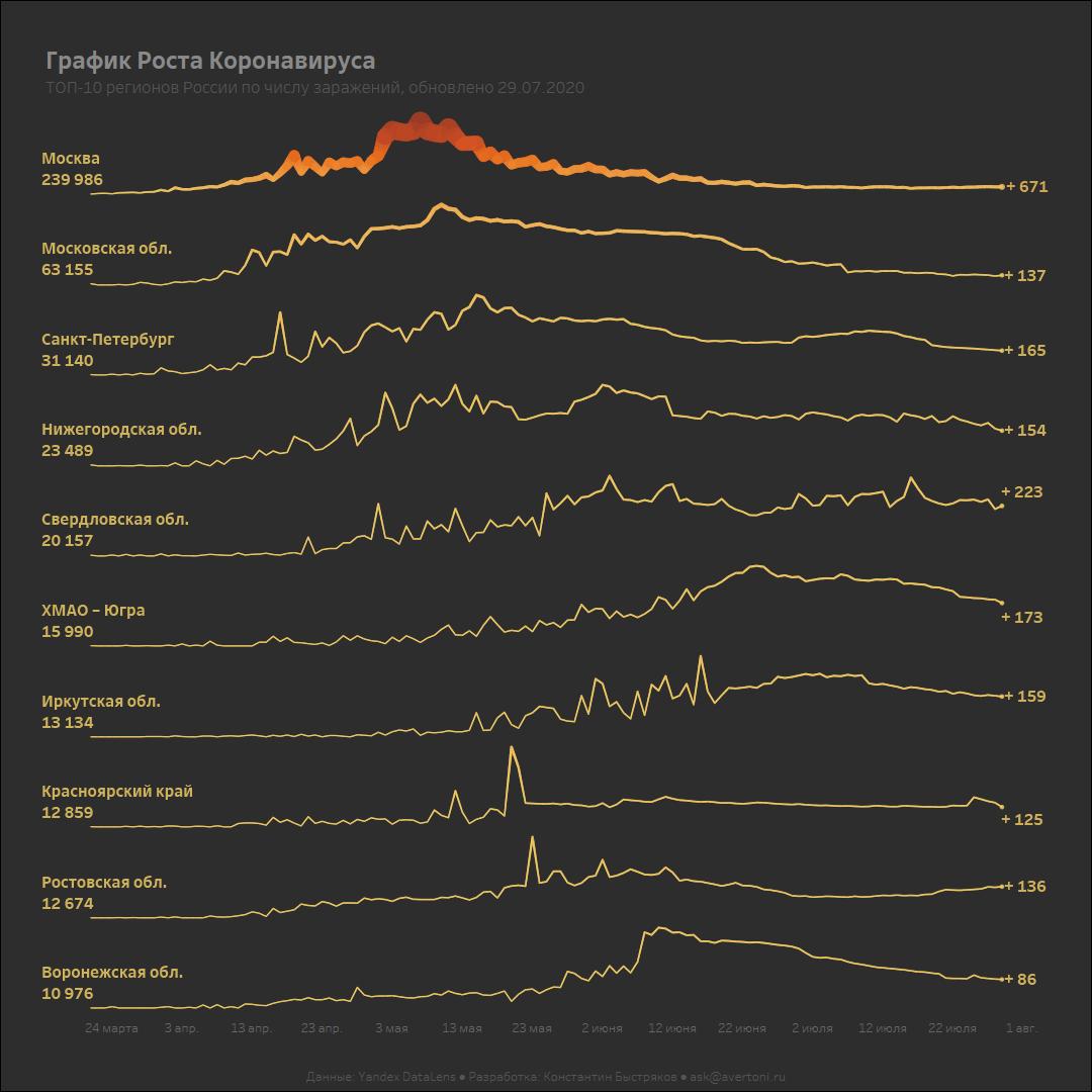 График роста коронавируса в России по регионам.