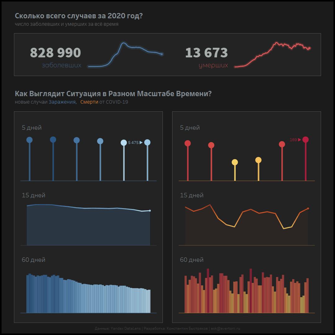 Визуализация данных по коронавирусу в виде графиков заражения и смертности на трех временных масштабах.