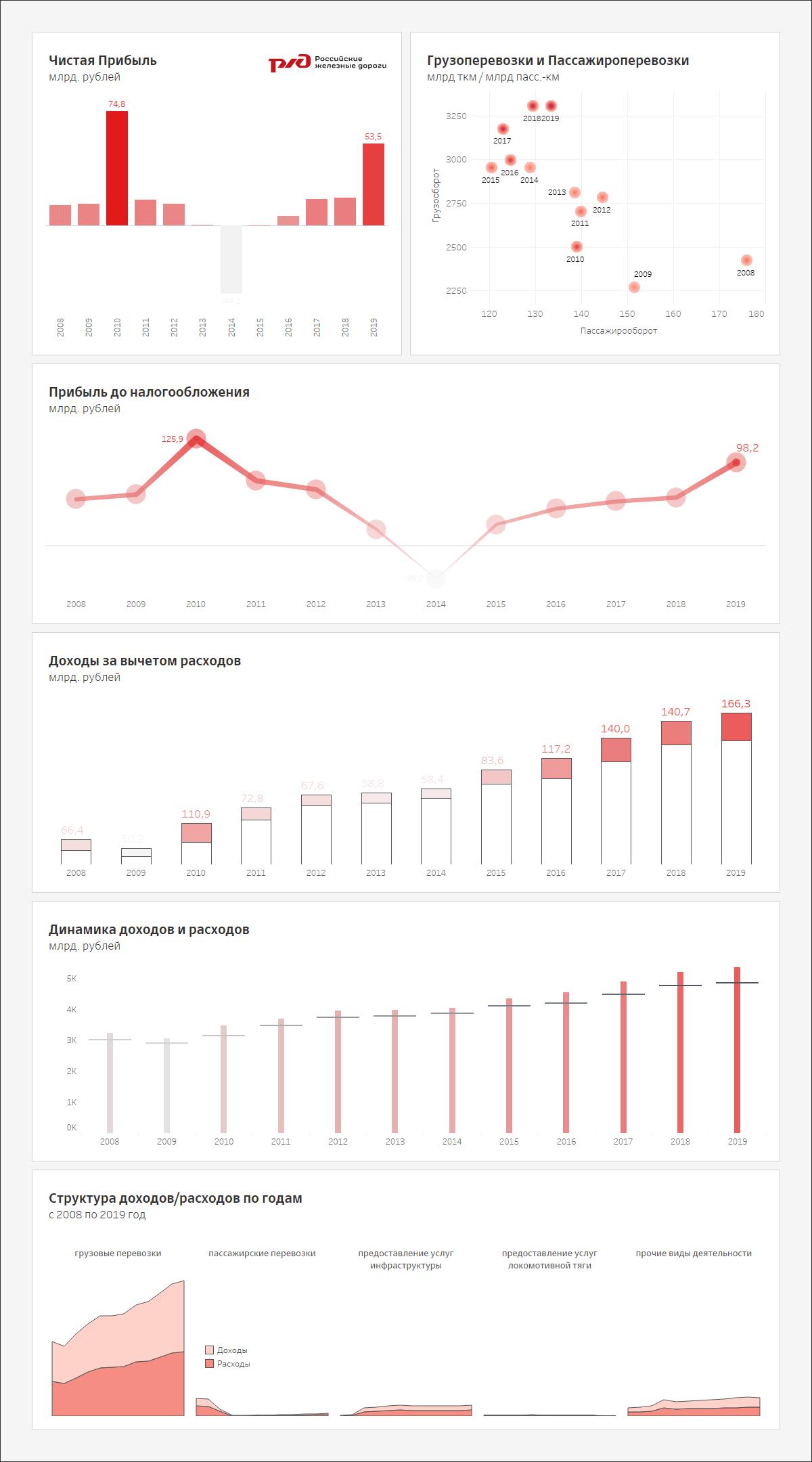 Экономические и финансовые показатели ОАО РЖД в форме визуальной отчетности.