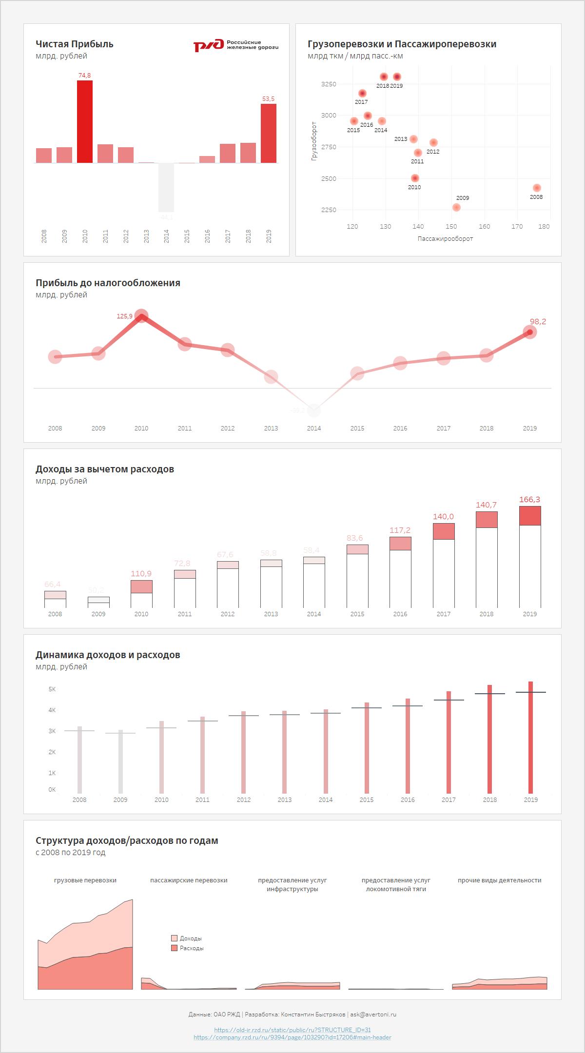 РЖД экономические и финансовые показатели в графическом виде на дашборде.
