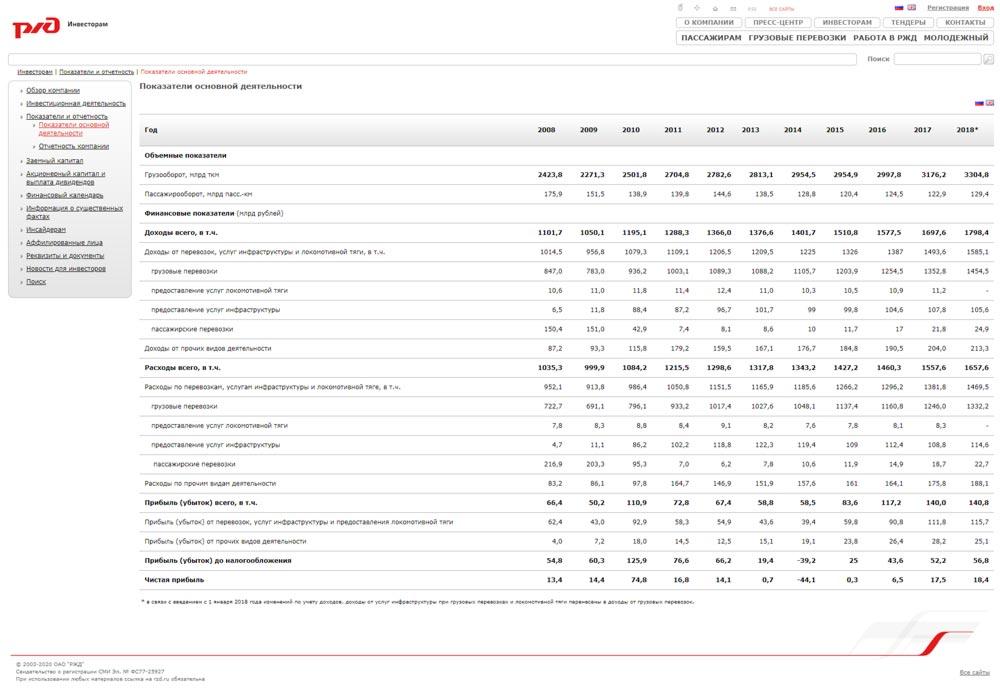 Экономические показатели работы РЖД в виде таблицы данных за 2008 - 2018 года.