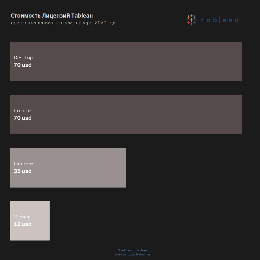 Tableau стоимость лицензий - прайс-лист на программы табло при размещении на своем сервере.