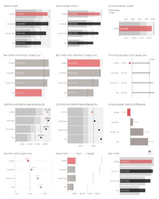 Примеры графиков типа bar chart, которые можно построить в Табло