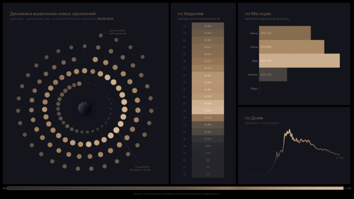 Инфографика, отражающая развитие процесса в разных масштабах времени,