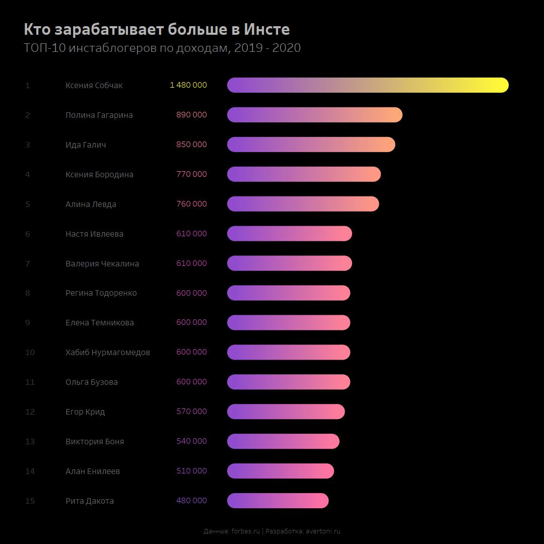 Заработок в инстаграм популярных блогеров по данным Forbes.