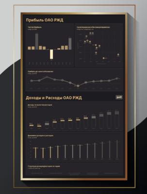 Стилизованная инфографика на примере отчета ржд