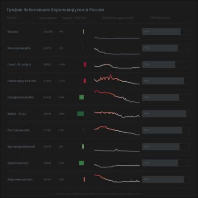 Дашборд из таблицы данных, индикаторов динамики и барчартов