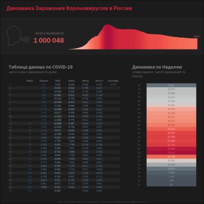 Дашборд для визуальной аналитики развития процесса по дням и неделям