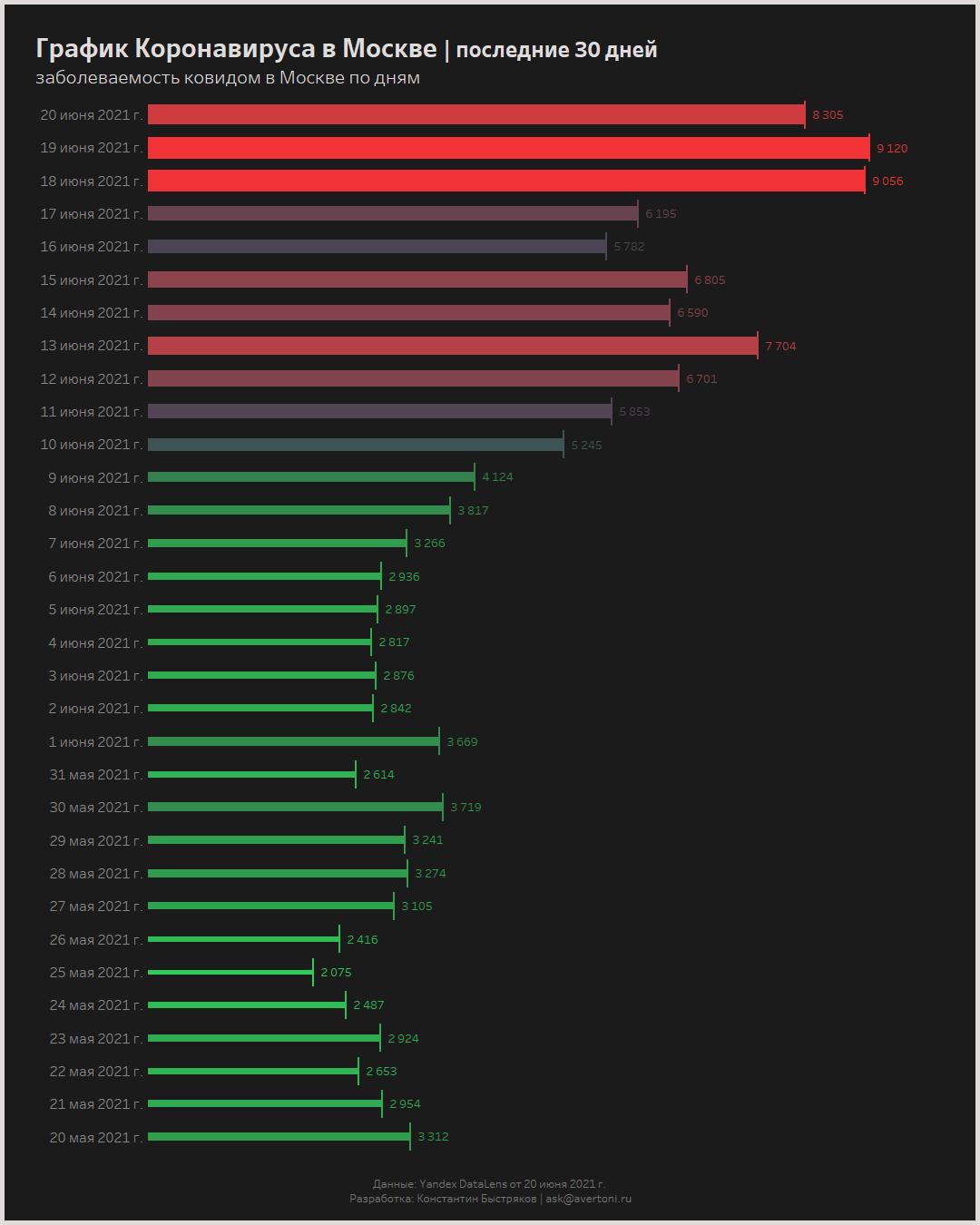 График коронавируса в Москве за последние 30 дней (на 21.06.2021)